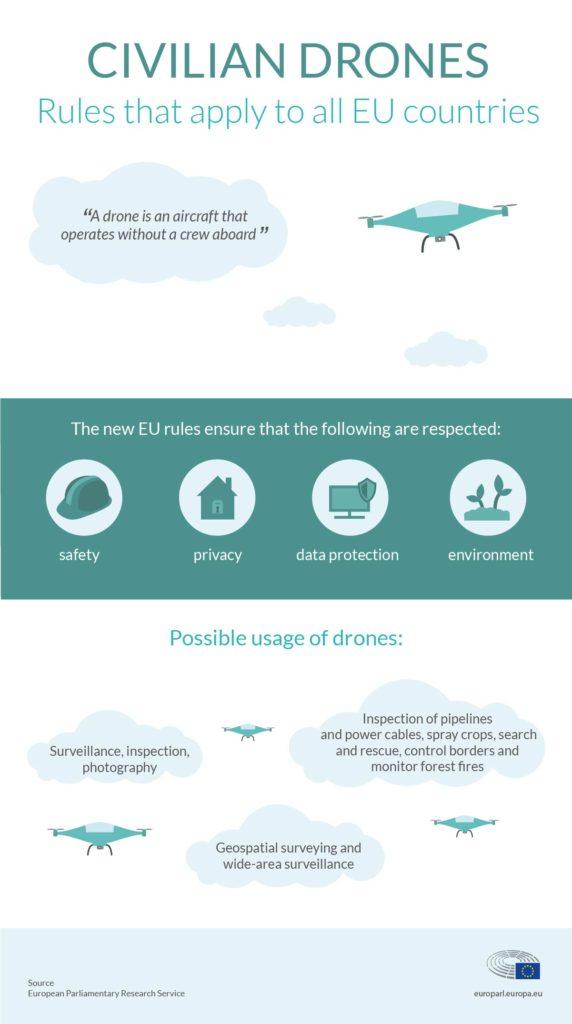 eu drones rules_JUN2018