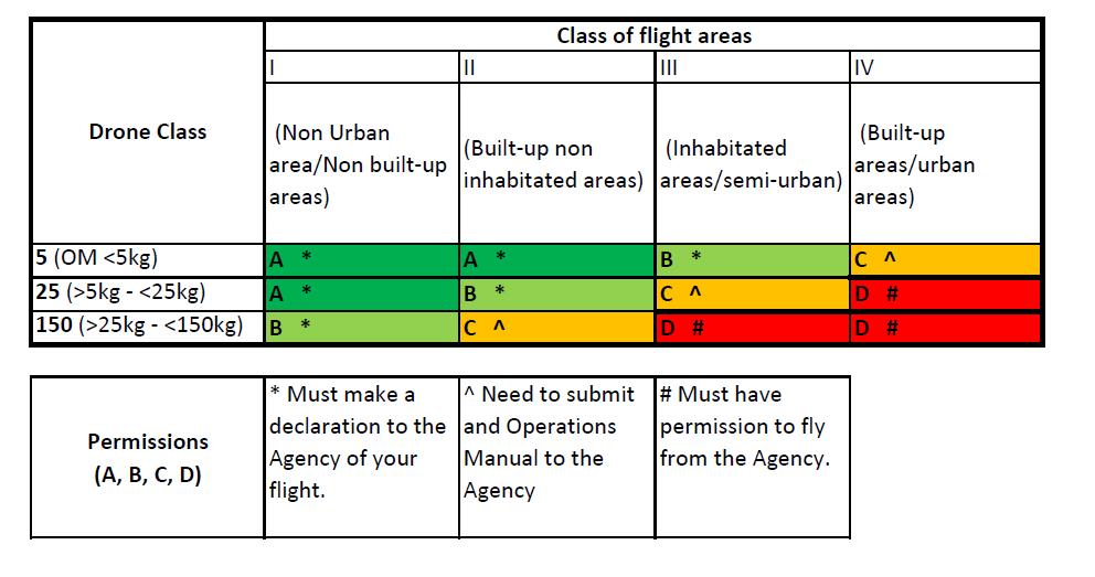 Croatia_drone rules_permissiontables2_20160907